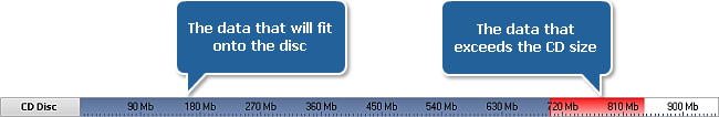 Disc Size Meter if data exceeds the disc size