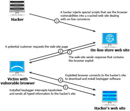 Browser vulnerability