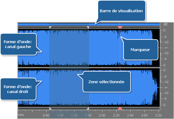 Zone d'édition - Edition du fichier audio