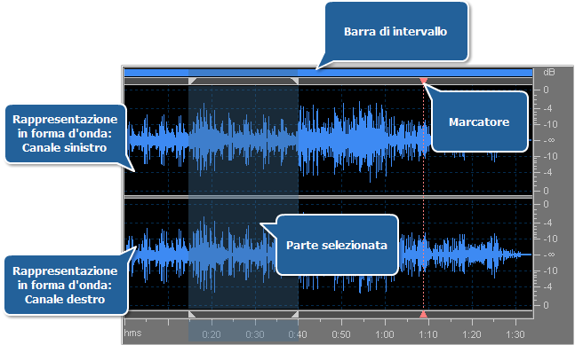Area di modifica - Modifica file audio